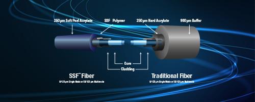 SSF™ Fiber vs. Traditional Fiber
